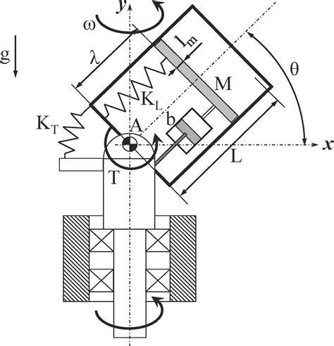 controlli automatici dispense fondamenti di automatica bolzern pdf le banc chevalier