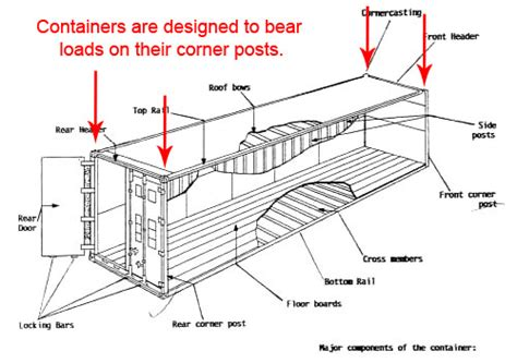 how much electricity does a box fan use what every prepper should know about shipping containers
