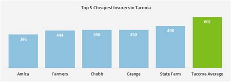 Best Auto Insurance Rates by Who Has The Cheapest Auto Insurance Quotes In Washington