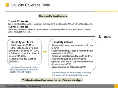 Credit Deposit Ratio Formula Basel Iii Capital Adequacy Accord
