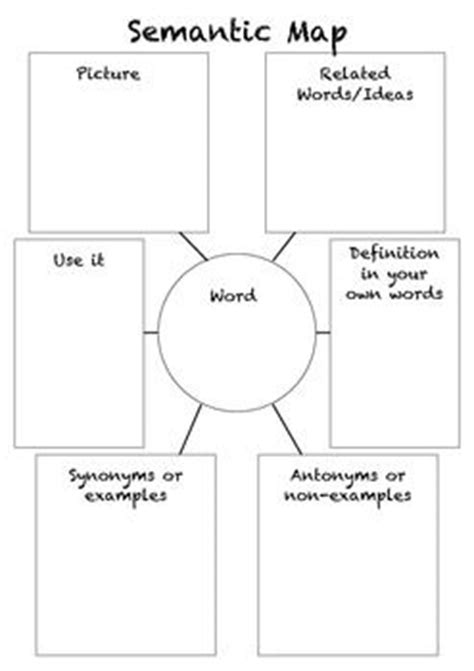 semantic map template use this semantic map to help students learn and use