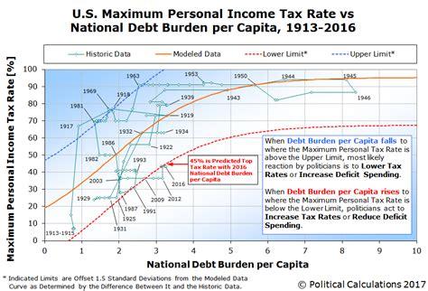 and the maximum u s income tax rate political