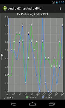 tutorial android chart android chart using androidplot java tutorial blog