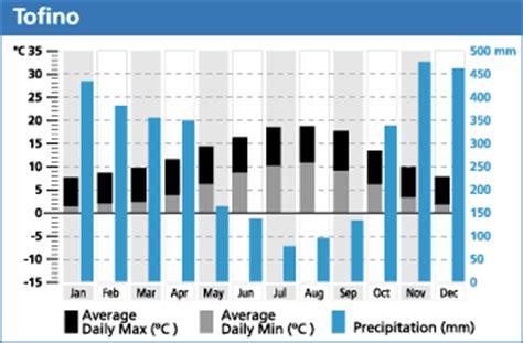 climate weather vancouver island bc destination bc