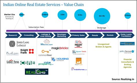 decoding the value chain in real estate services