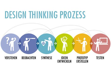 Design Thinking Vorlage Design Thinking Creaffective