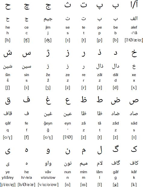 farsi alphabet alphabet pronunciation and language