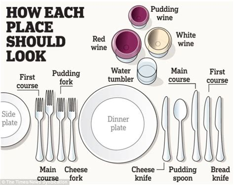 table setting etiquette will my table manners make you lose your appetites