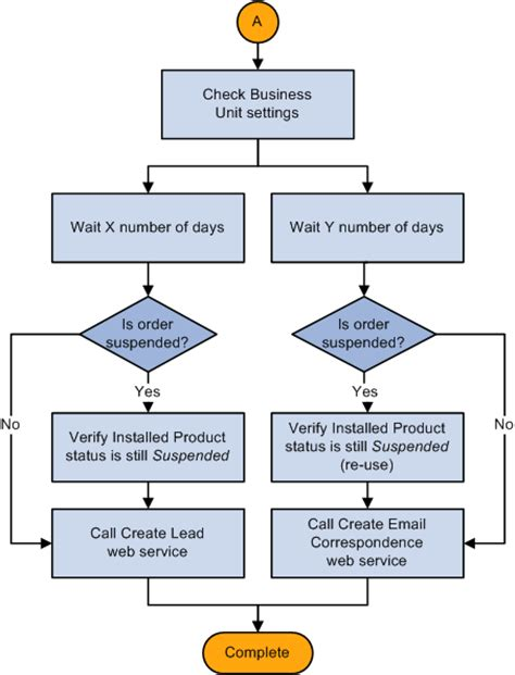customer service flowchart batch processing flowchart diagram batch free engine