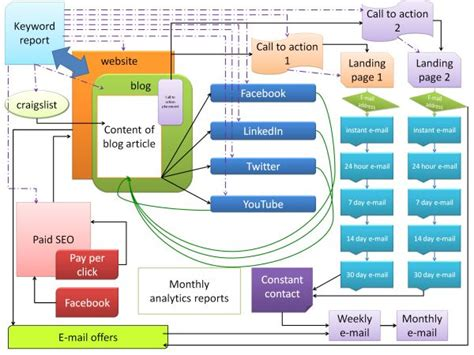 Seo Strategy Plan Template Marketing Strategy Templates Make Money Online With Affiliate Marketing