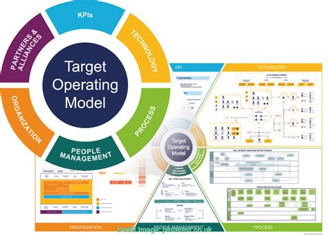 Unusual Operating Model Template Ppt Image Result For Images Target Operating Model Operating Target Operating Model Powerpoint Template