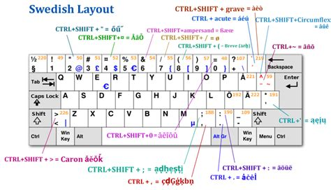 keyboard layout swedish mozdev org zombiekeys layouts