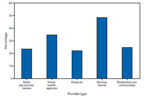 Home Statistics By State by Quickstats Percentage Of Users Of Term Care Services With A Diagnosis Of Depression By
