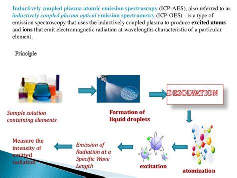 inductive coupled plasma ppt inductively coupled plasma atomic emission spectroscopy