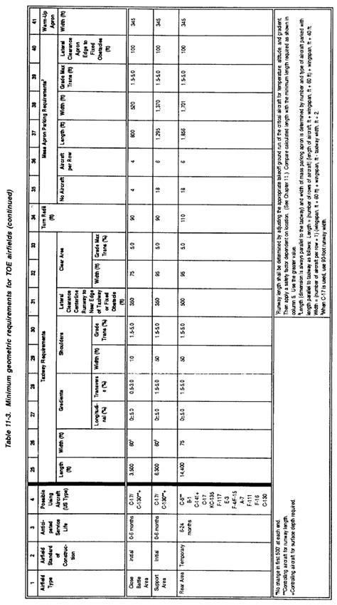 uav design criteria fm 5 430 00 2 chptr 11 aircraft characteristics and