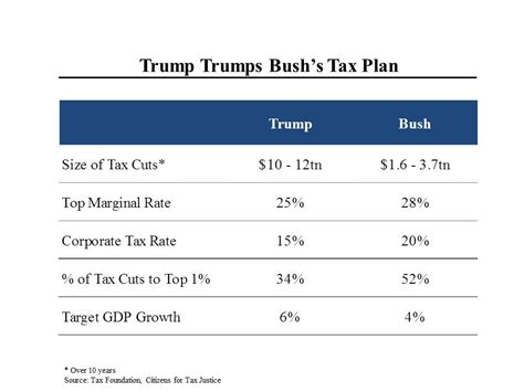 calculator new tax plan steve rattner morning joe charts donald trump and jeb