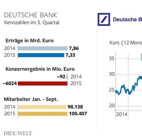 deutsche bank mitarbeiterportal deutsche bank cryan h 228 lt mitarbeiter f 252 r 252 berbezahlt