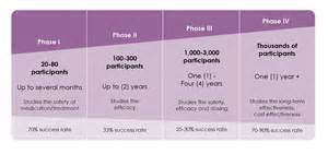 Clinical Trials Clinical Trial Phases Cern Foundation