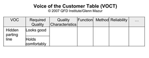 Do What I Want Not What I Say Voice Of The Customer Template