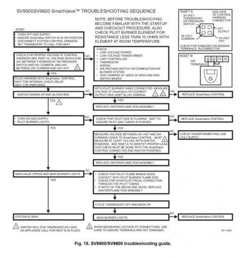 how to light pilot on honeywell furnace heil furnace pilot not lighting doityourself com
