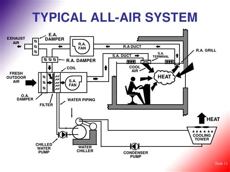 hvac basic concepts of air conditioning