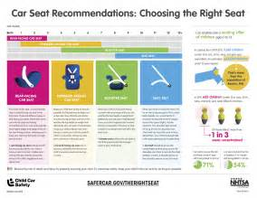 new car seat guidelines new florida increases age for car seats sunstar