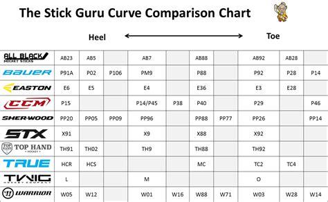 image pattern comparison curve comparison chart the stick guru