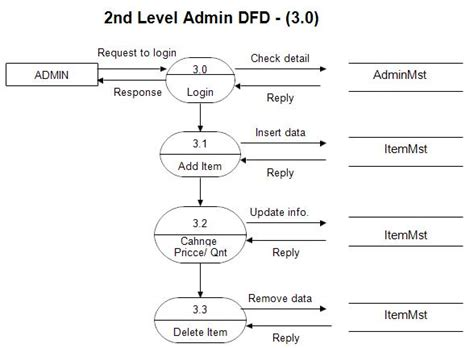 dfd website dfd diagram for web portal images how to guide and refrence