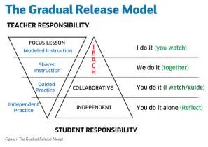 Gradual Release Model Lesson Plan Template by Psia Nw 187 Newsletter Articles