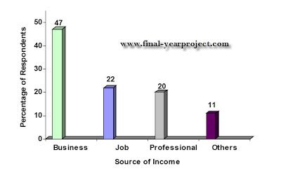 Post Mba Insurance by Consumers Perception Of Hdfcsl Insurance Products Mba