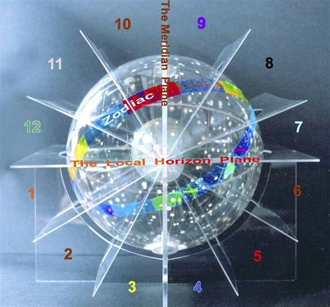 Tenth House Astrology by Planets In Houses Table 10 Planets In 12 Houses Interpreted