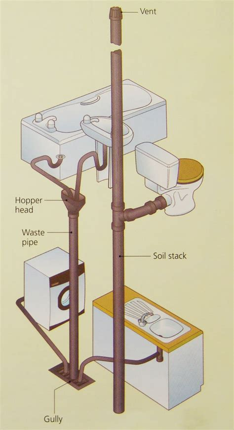 plumbing drainage system 20 images risk method