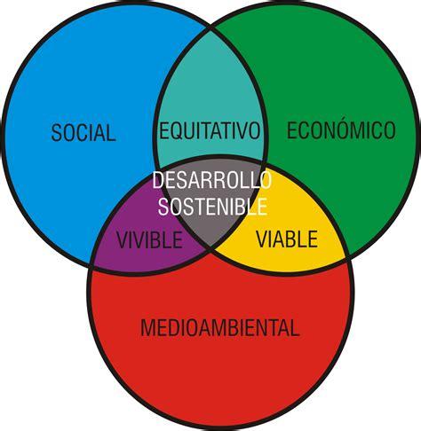imagenes de desarrollo humano generando consciencia desarrollo sostenible o sustentable