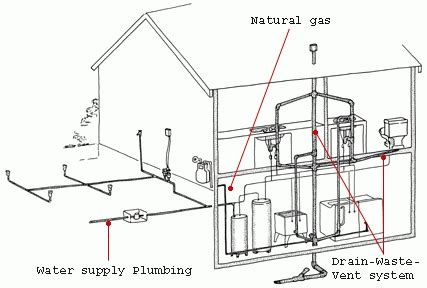 basic plumbing in a house diagram plumbing and piping