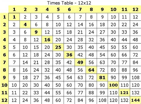 print multiplication table in php print out the grade school multiplication table up to
