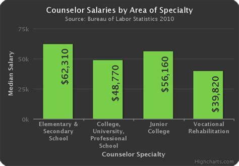 average school counselor salary quelques liens utiles
