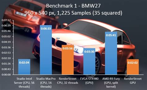 Core Bench Benchmarking Blender On Renderstreet Dual Cpu And Quad