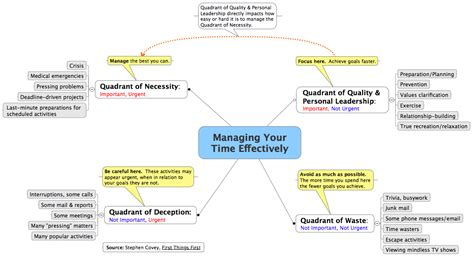 stephen covey s time management matrix as a mindmap the