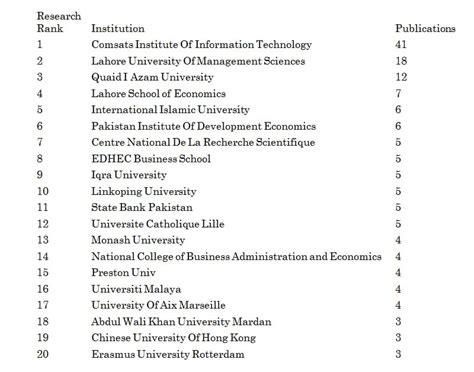 Top Mba Universities In Pakistan by The Hec Should Never Rank Pakistan S Universities Blogs