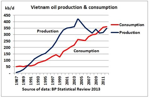 korea perillaoil production 2013 vietnam peak