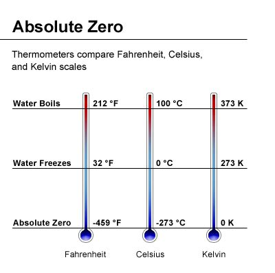 an absolute point scale for the measurement of intelligence classic reprint books absolute zero and the conquest of cold