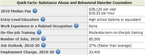 Addiction Counseling Salary by Counselor Salary Applecool Info