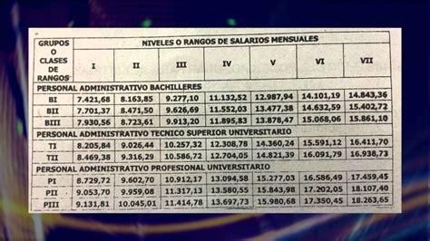 aumento salarios y pensiones 2016 en colombia aumento salarios y pensiones 2016 en colombia