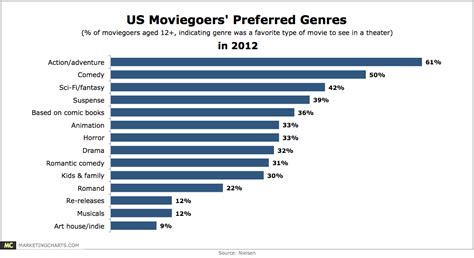 what is popular in 2017 americans most popular movie genres chart
