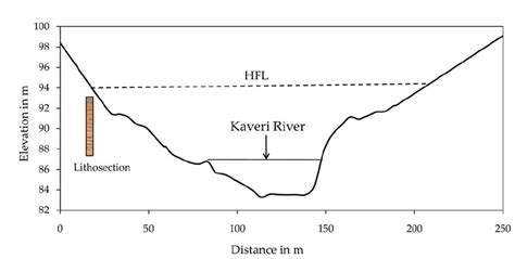 Cross Section Of A River by The Kaveri River Channel Cross Section At Siddapur The