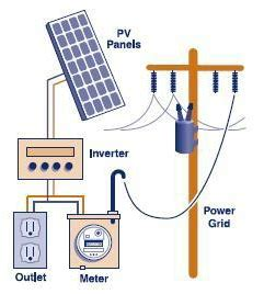wiring solar panels to house solar panel wiring diagramsolar panels homes wiring