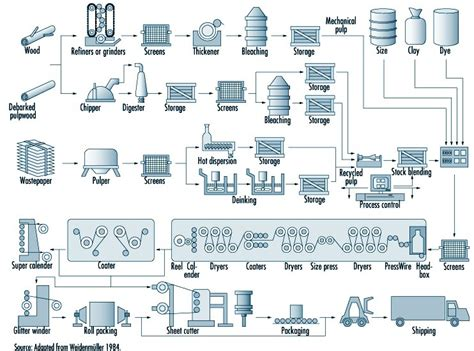 Paper Process - both side brown craft paper machine mill buy