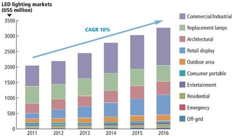 grow light market size the year 2011 saw excellent revenue growth of leds used in