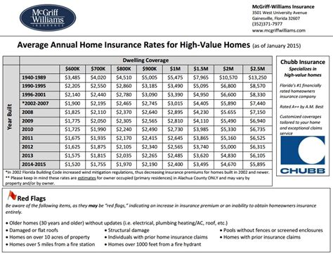 Home Insurance Rates Gainesville, FL