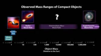 how many like on the big theory new hair space images mass chart for dead stars and black holes